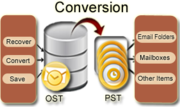 Convert OST to PST Freeware